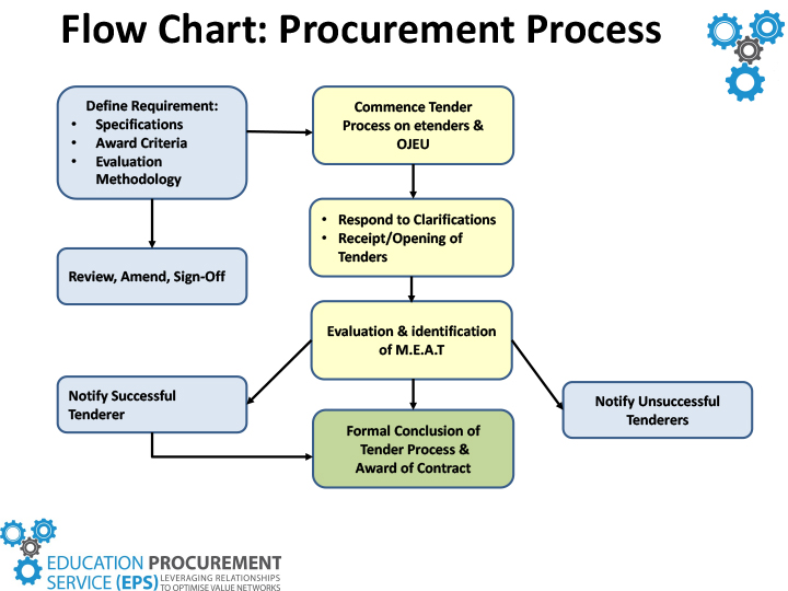 Flow Chart: EPS Procurement Process